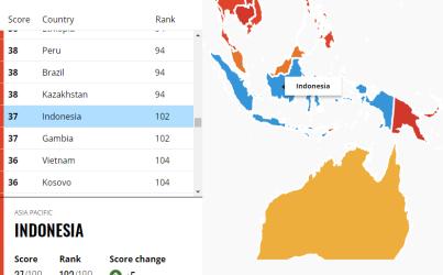 Skor CPI Turun 3 Poin, Indonesia Masih Dianggap Negara Koruptif